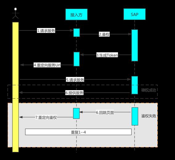 H5接入流程图